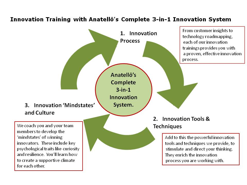 Innovation_training_with_Complete_Anatello_3_in_1_Innovation_System